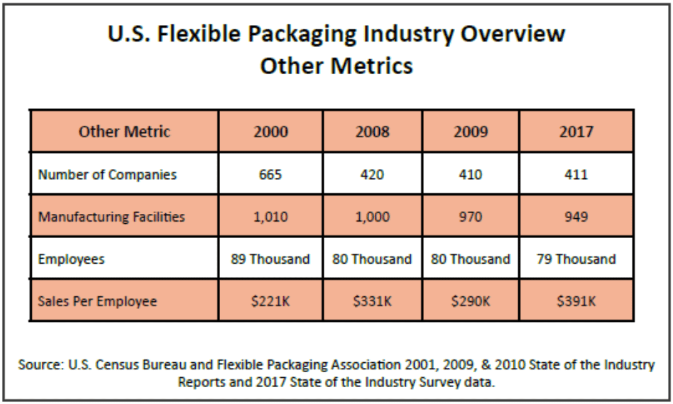 Flexible Packaging Industry Metrics