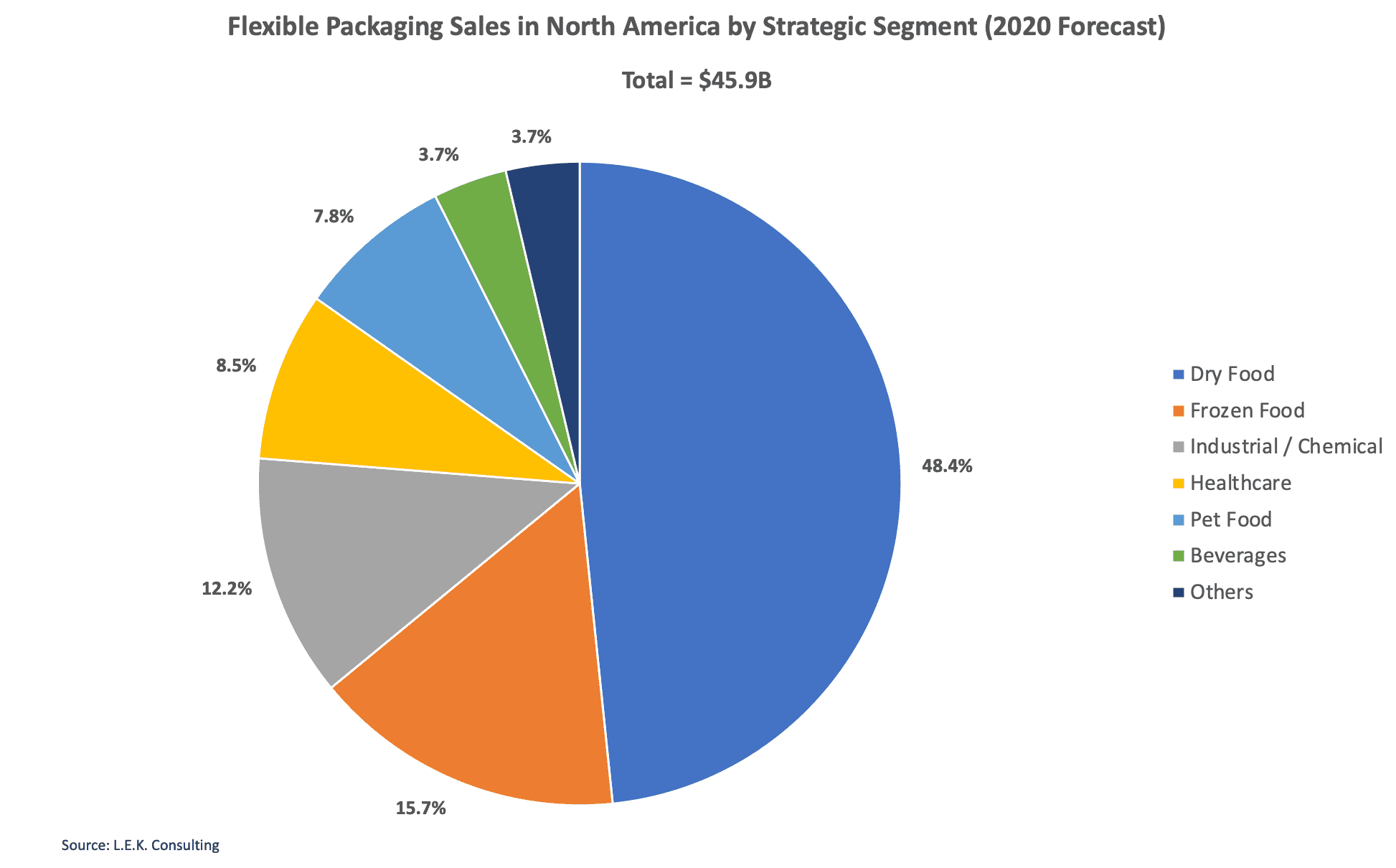 Flexible Packaging Sales Forecast