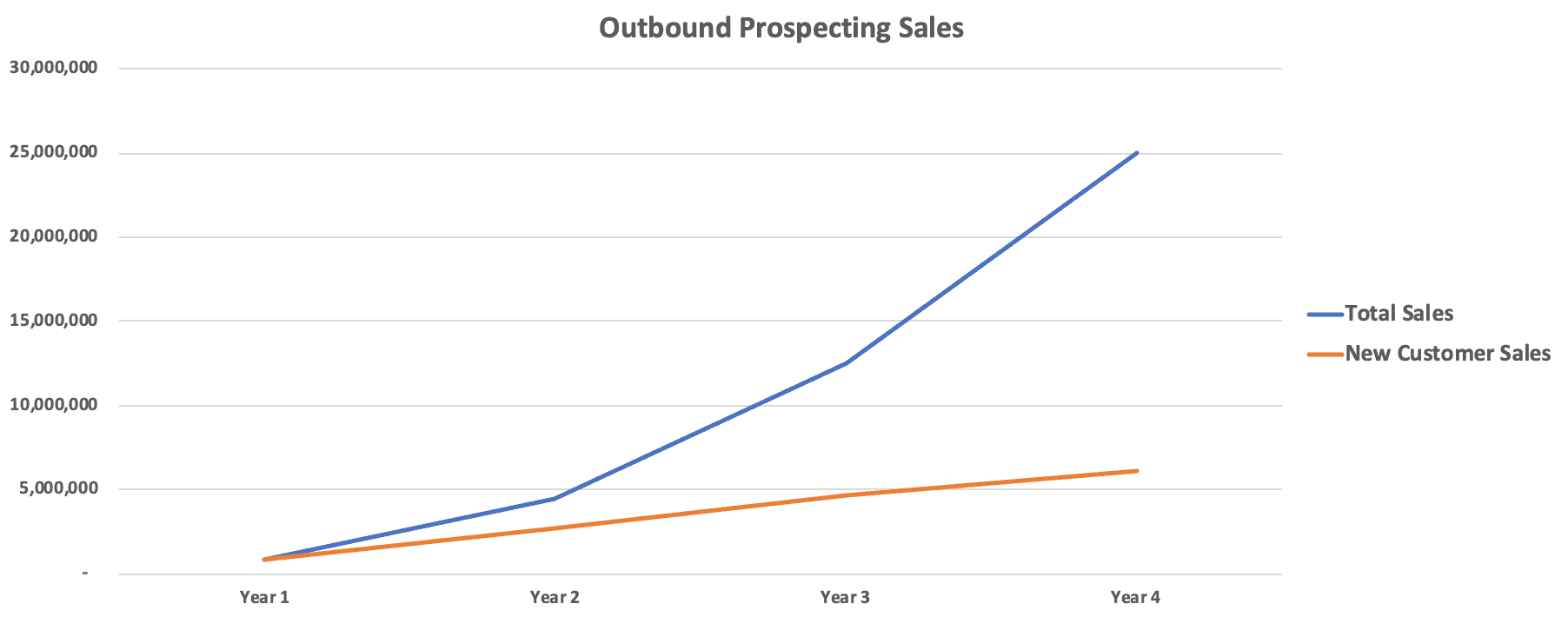 Outbound Prospecting Sales